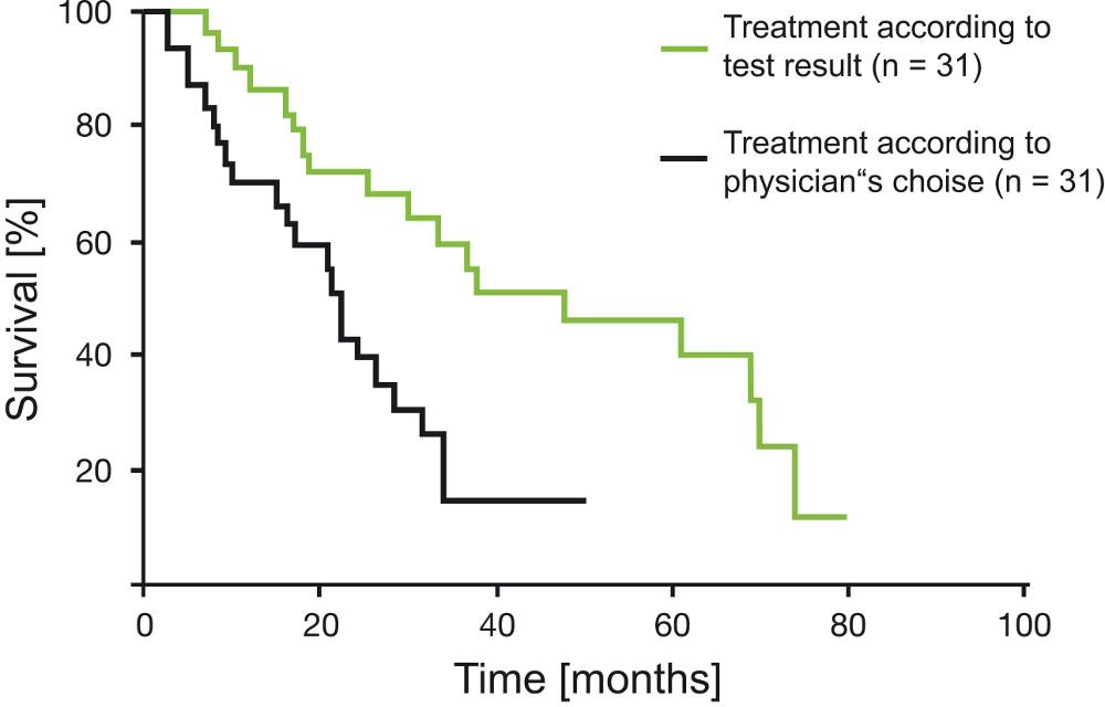 Verlängerung der Überlebenszeit durch CTR-Test-Ergebnis dirigierte Chemotherapie (Loizzi et al., 2003)