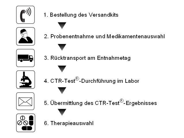 Ablauf und Bestellung des CTR-Tests
