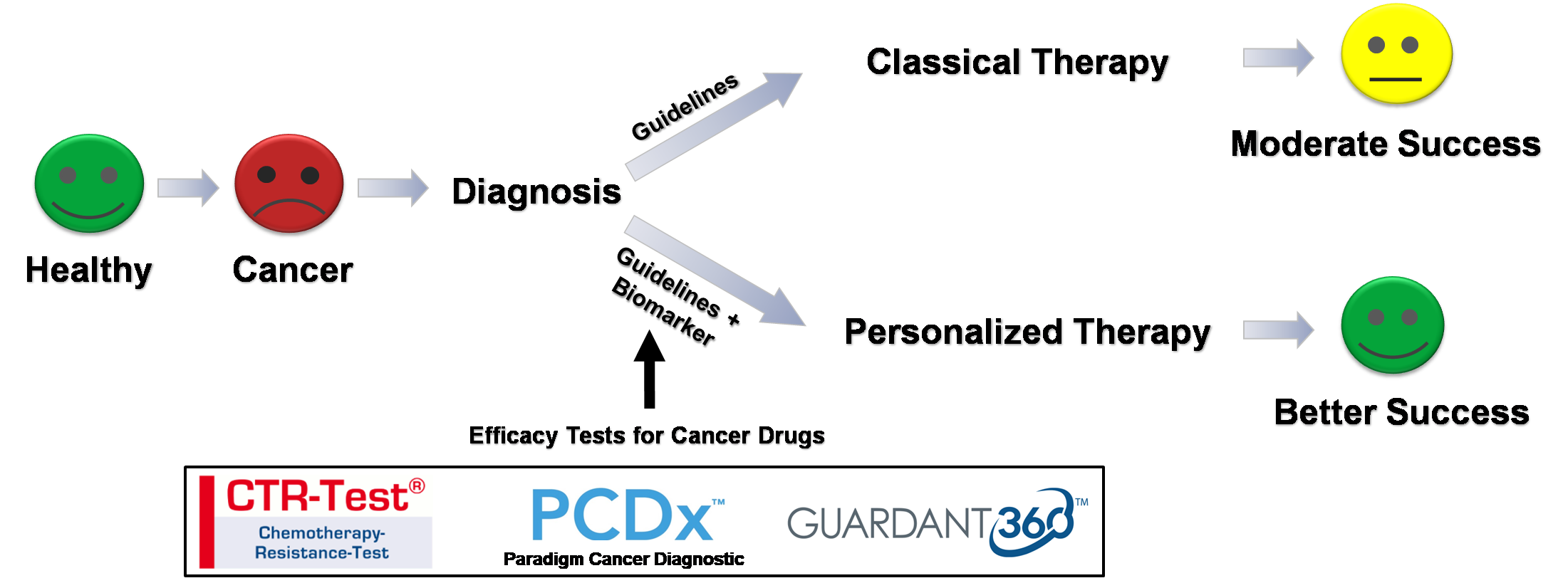 Personalized Medicine by using the right diganostic before start of therapy