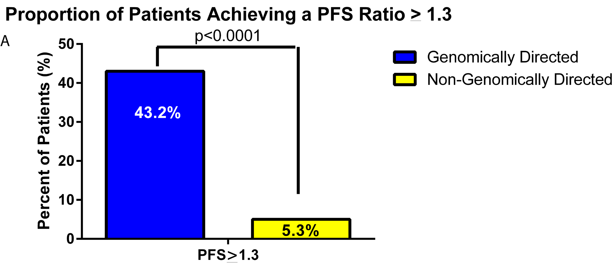 Figure 3a from Radovich et al. (2016) showing progression free survival benefit for PCDx