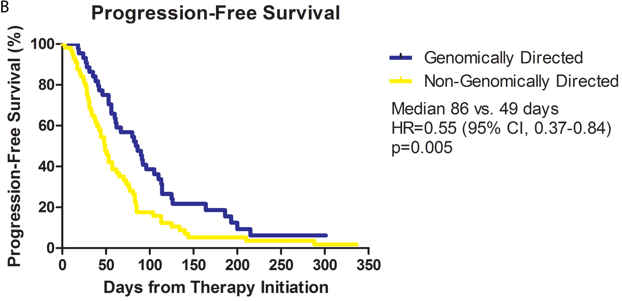 Figure 3b from Radovich et al. (2016) showing progression free survival benefit for PCDx