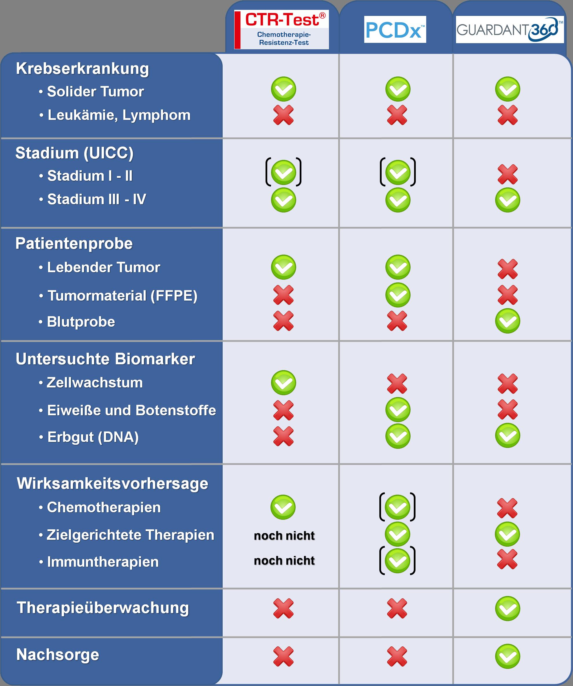Auswahlhilfe um das richtige Krebs-Diagnostikum zu finden