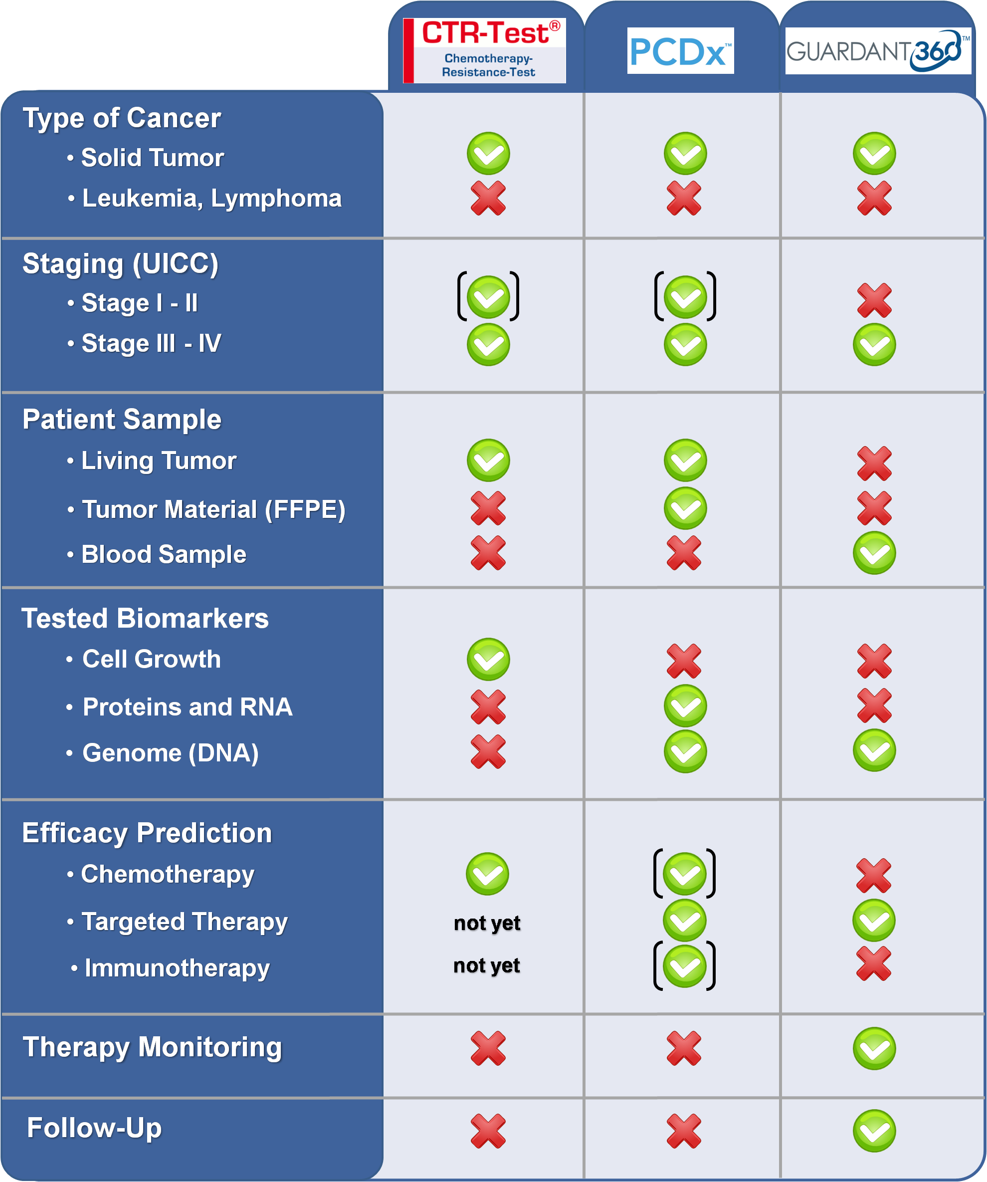 Selection guide to find the right cancer diagnostic